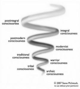 McIntosh Spiral